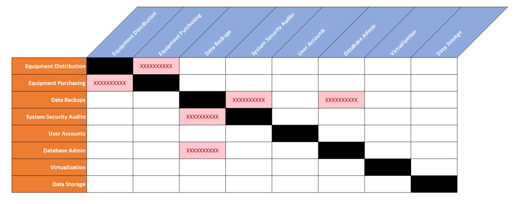 separation of duties responsibility matrix