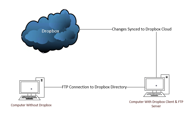 Connection path to add files to Dropbox with an FTP connection.