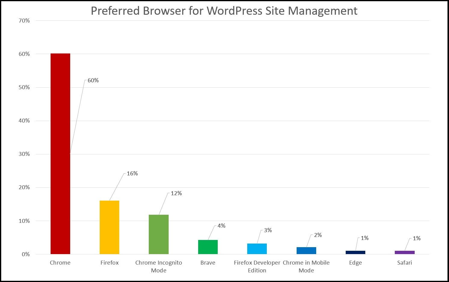 Browser Usage by Type for WordPress Website Management